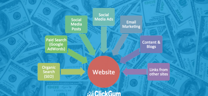 ClickGum - Track Clicks, Links & ConversionsTraffic Sources For Affiliate Marketers in 2019!